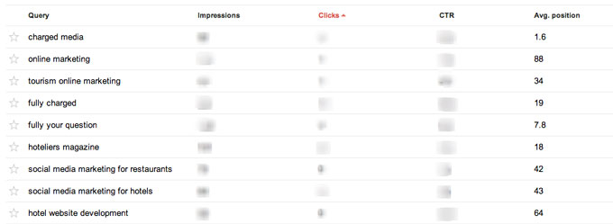 Webmaster Tools Google Rank for Website