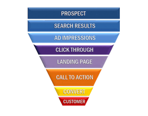 Online Sales Funnels and Webinars