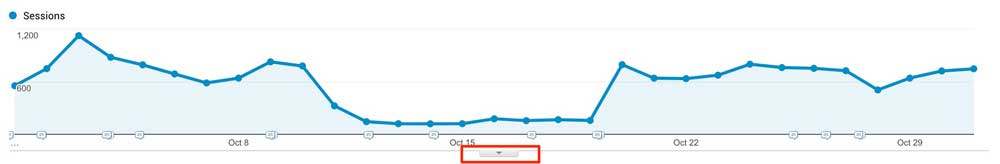 Google Analytics Notes and Annotations