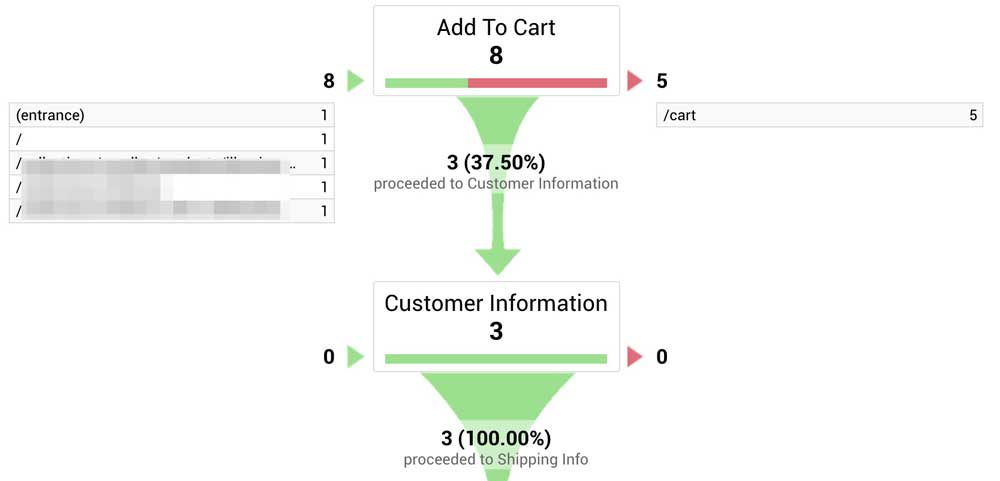 Google Analytics Cart Abandonment Funnel Visualisation