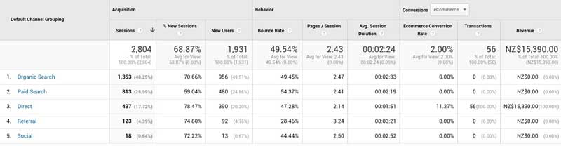 Google Analytics Channels Incorrect Data Tracking