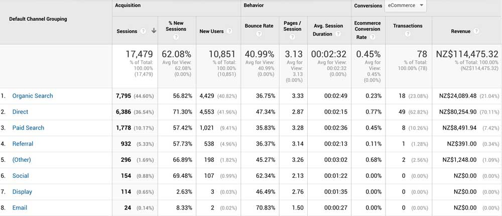 Google Analytics Revenue By Channel