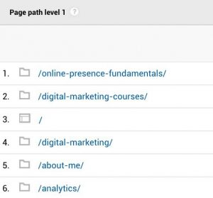 Google Analytics Most Popular Pages Of Website