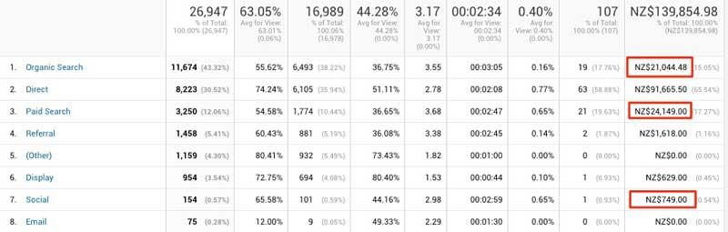 Google Analytics Returns By Channel