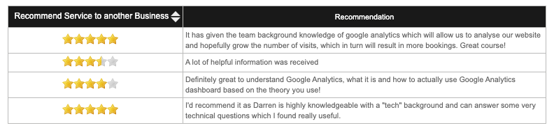 Google Analytics Training Course Review Queenstown